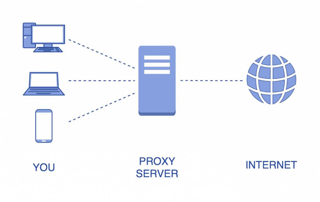 Лучшие прокси сервисы и сервера в 2020 году